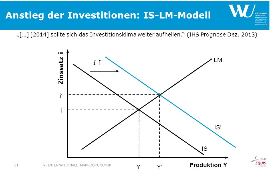 Anstieg der Investitionen: IS-LM-Modell