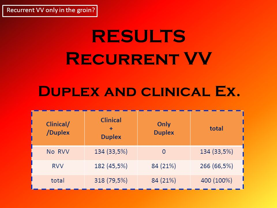 RESULTS Recurrent VV Duplex and clinical Ex.