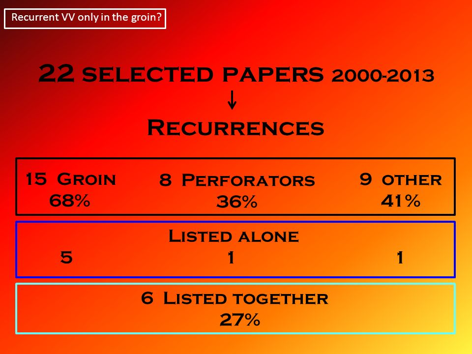 22 selected papers 2000-2013 Recurrences 15 Groin 8 Perforators