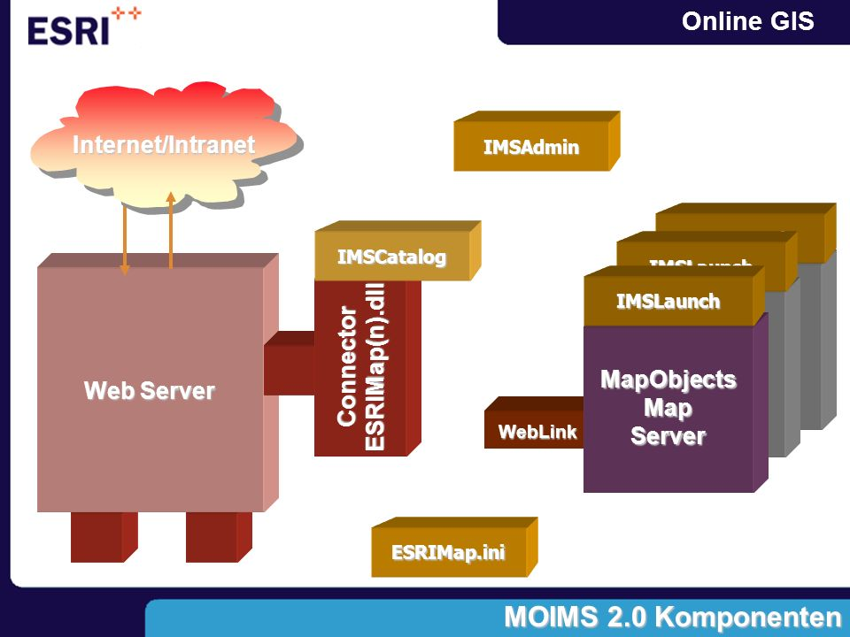 MOIMS 2.0 Komponenten Internet/Intranet ESRIMap(n).dll Connector