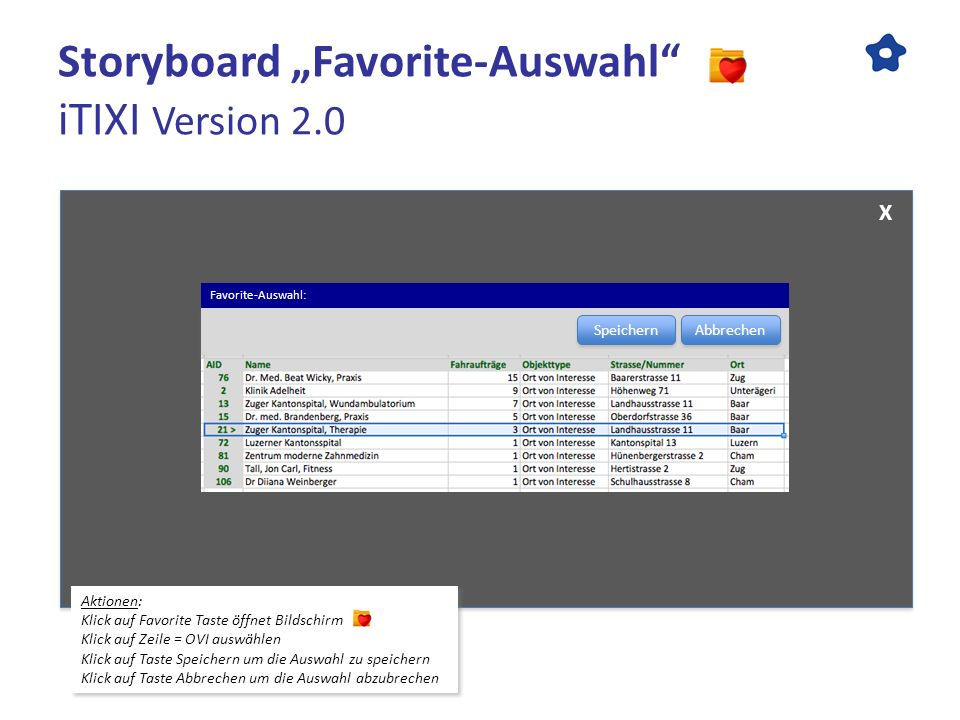 "Storyboard ""Favorite-Auswahl iTIXI Version 2.0"