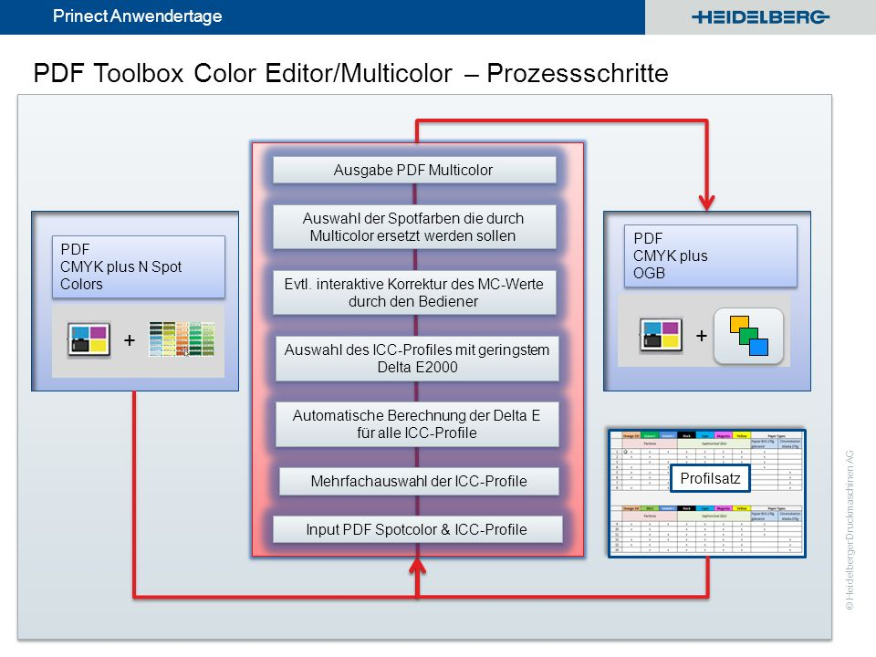 PDF Toolbox Color Editor/Multicolor – Prozessschritte