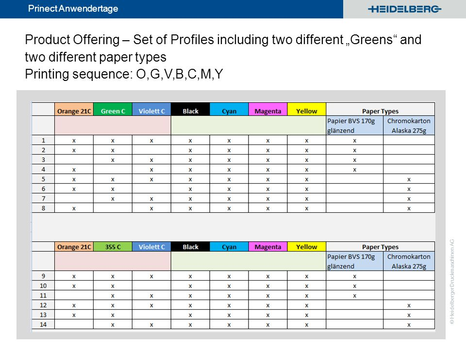 "Product Offering – Set of Profiles including two different ""Greens and two different paper types Printing sequence: O,G,V,B,C,M,Y"