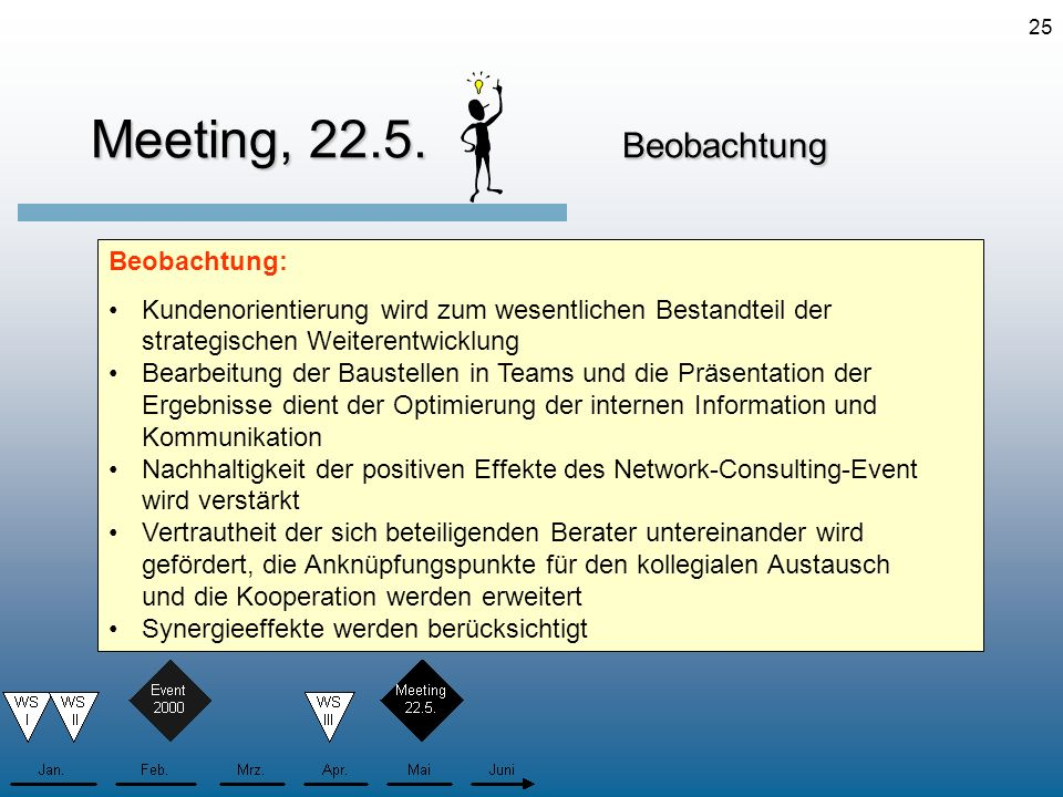 Meeting, 22.5. Beobachtung Beobachtung: