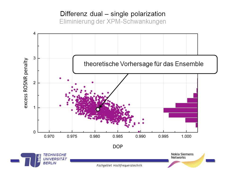 Differenz dual – single polarization Eliminierung der XPM-Schwankungen