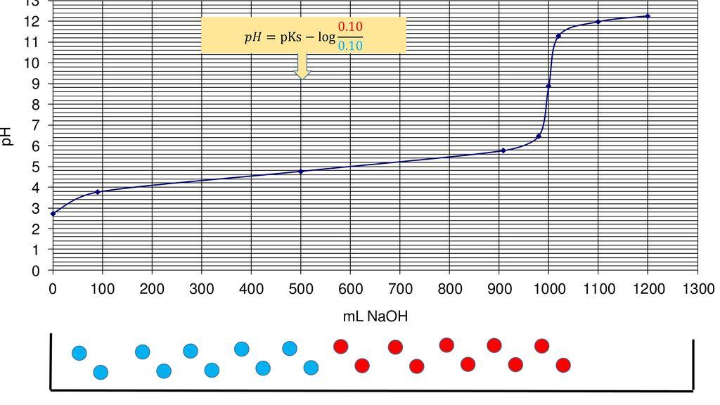 Arbeitsblatt Säure/Basen-Titrationen - Schwache Säuren Im Folgenden ...