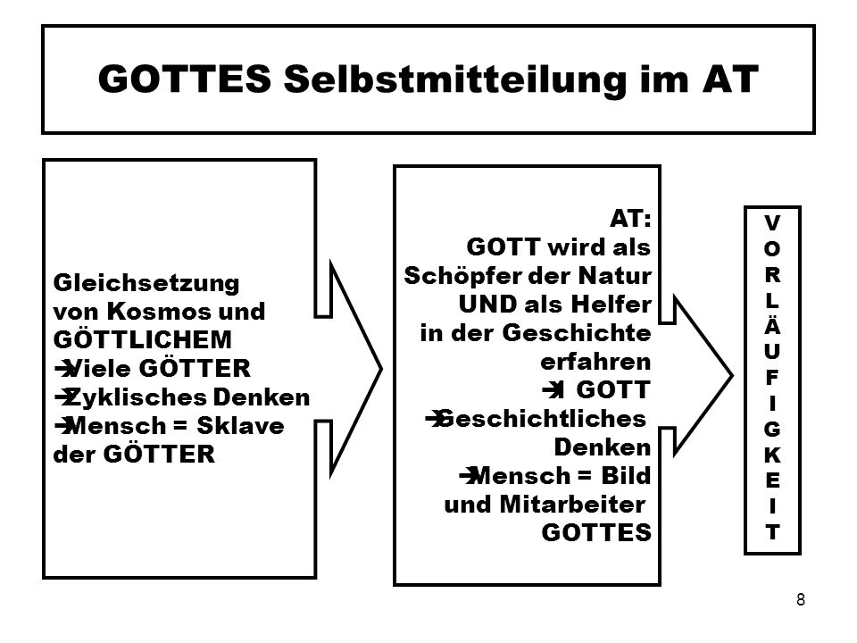 GOTTES Selbstmitteilung im AT