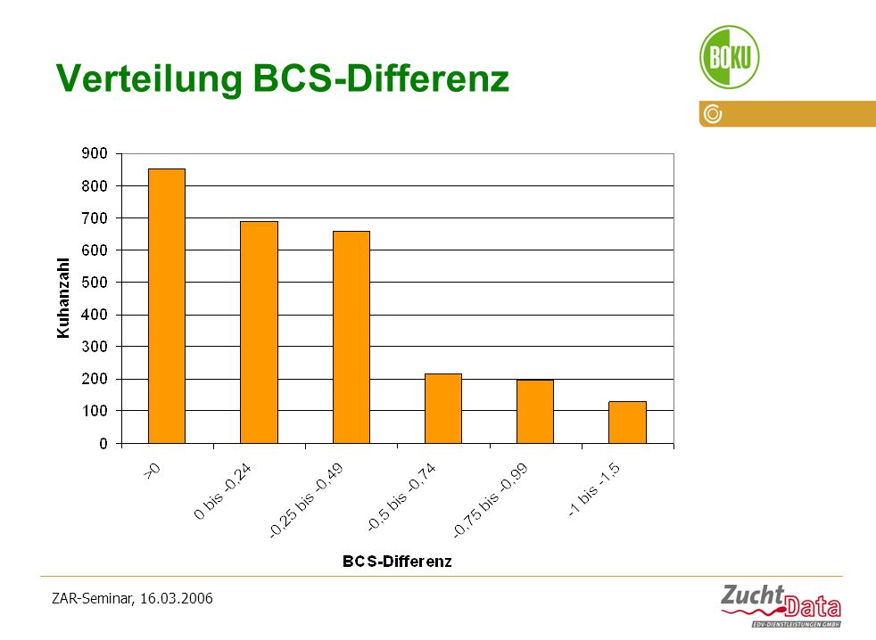 Verteilung BCS-Differenz