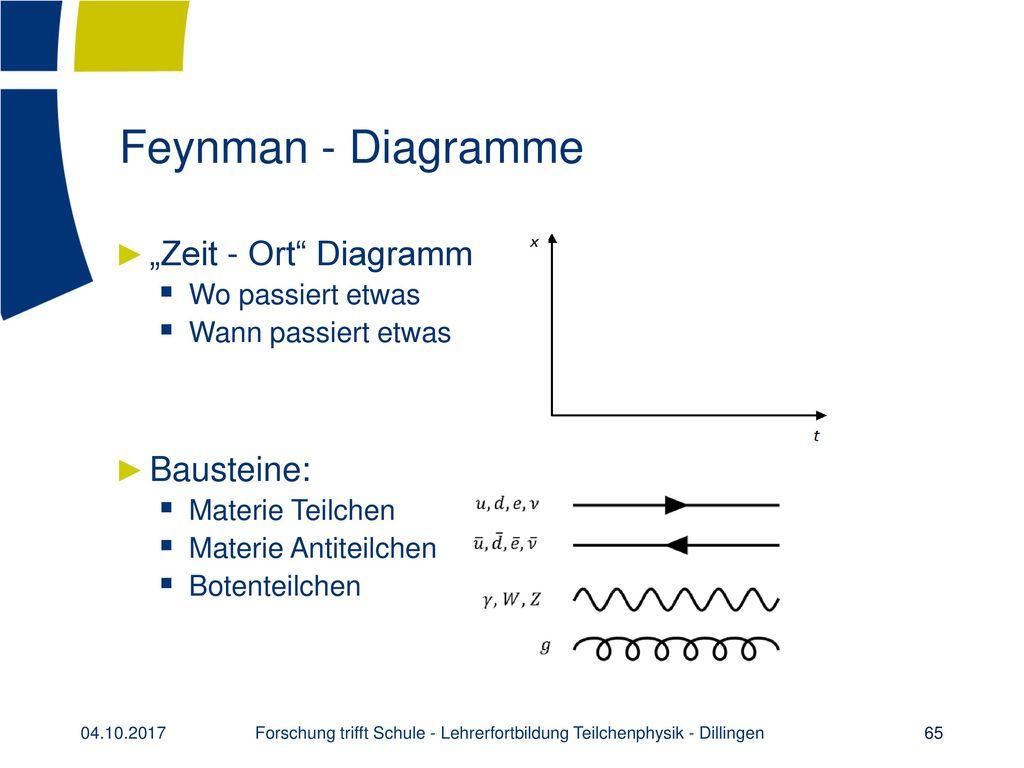 Das Standardmodell der Teilchenphysik im Schulunterricht - ppt ...