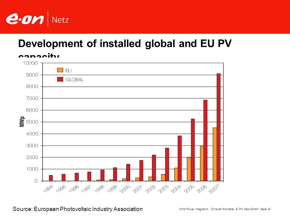 Development of installed global and EU PV capacity