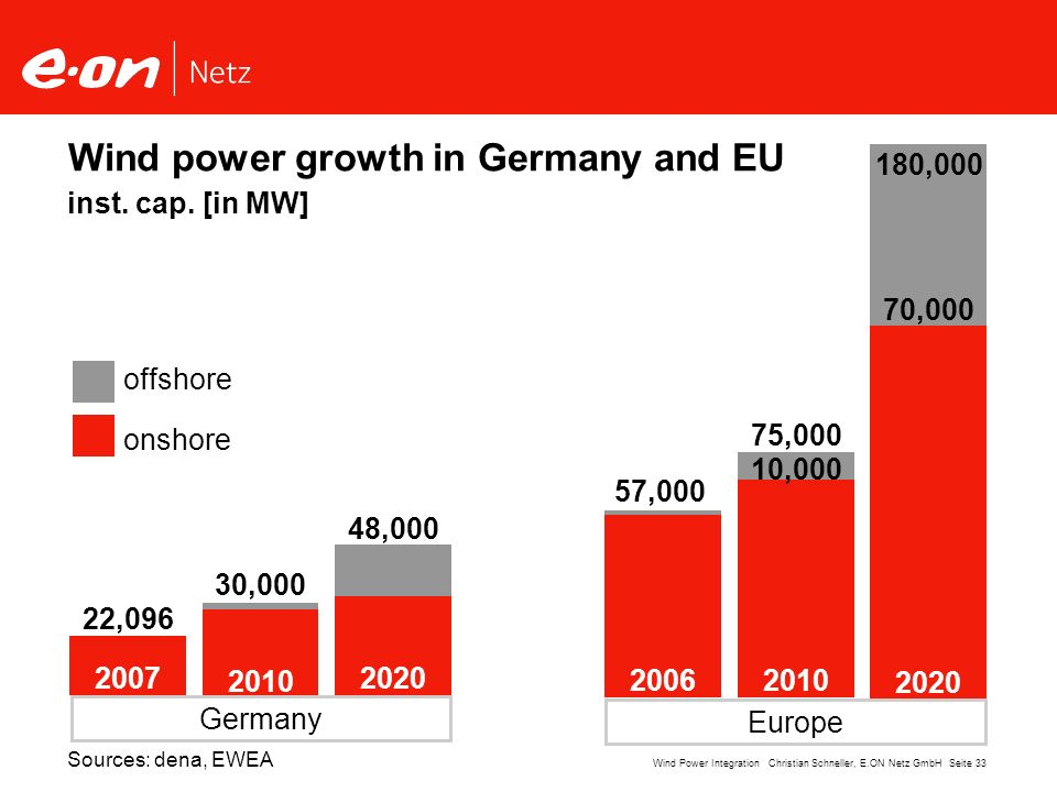 Wind power growth in Germany and EU