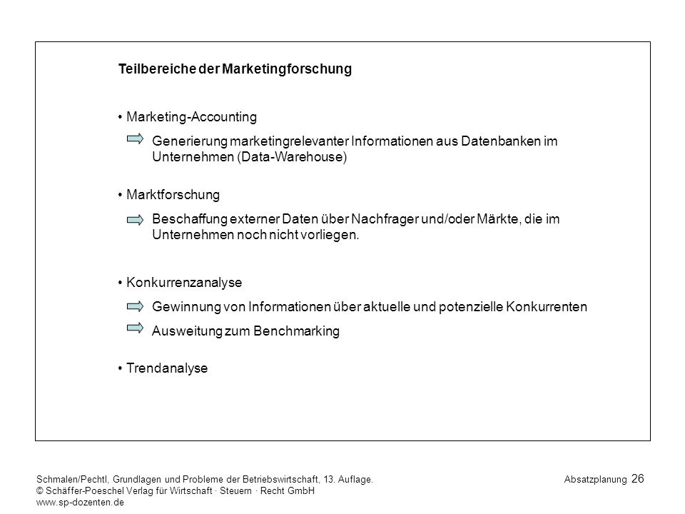 Teilbereiche der Marketingforschung
