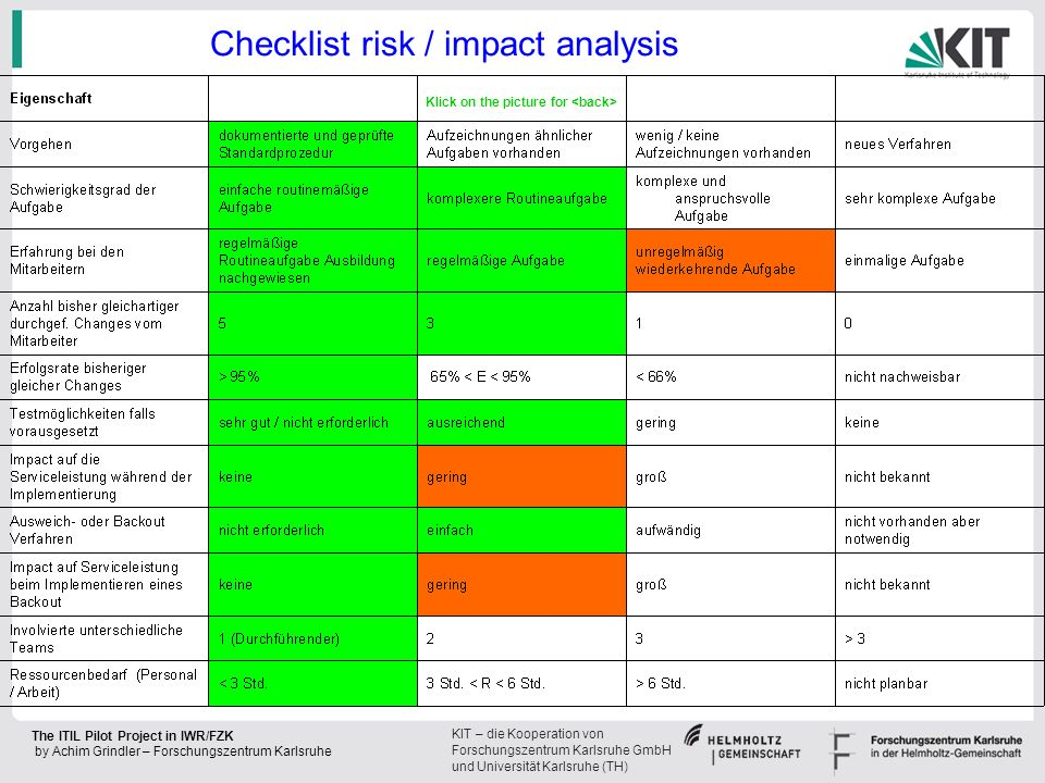 Checklist risk / impact analysis