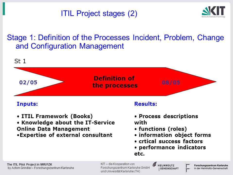 ITIL Project stages (2) Stage 1: Definition of the Processes Incident, Problem, Change and Configuration Management.