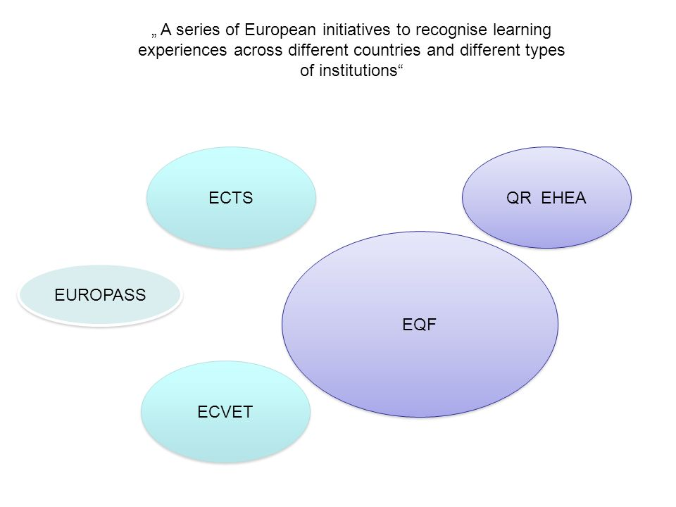 """ A series of European initiatives to recognise learning"