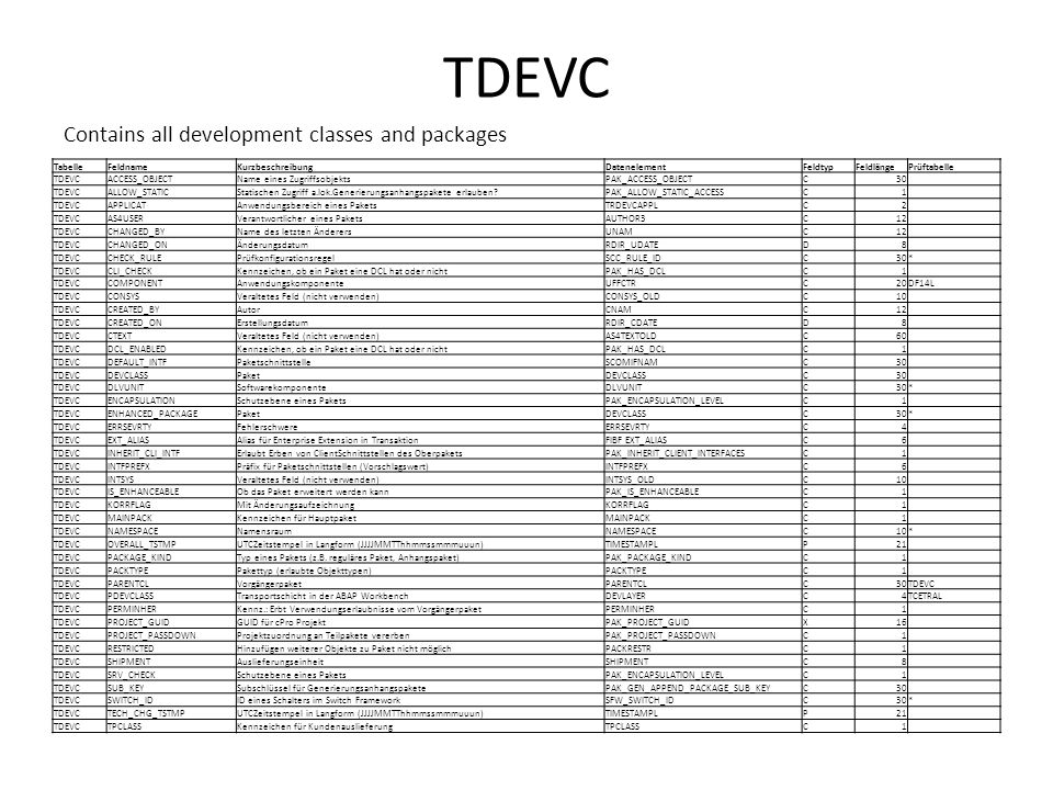 TDEVC Contains all development classes and packages Tabelle Feldname