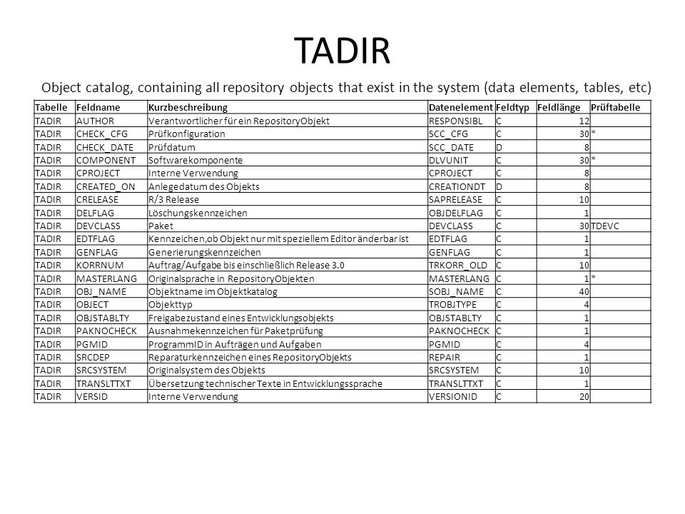 TADIR Object catalog, containing all repository objects that exist in the system (data elements, tables, etc)
