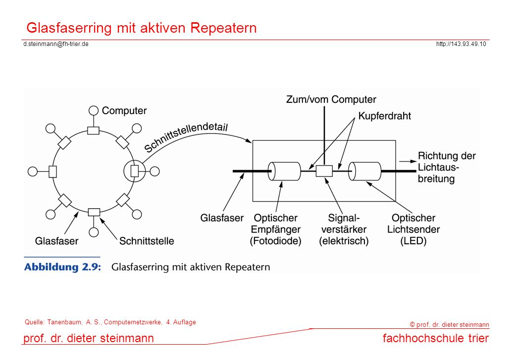 Glasfaserring mit aktiven Repeatern