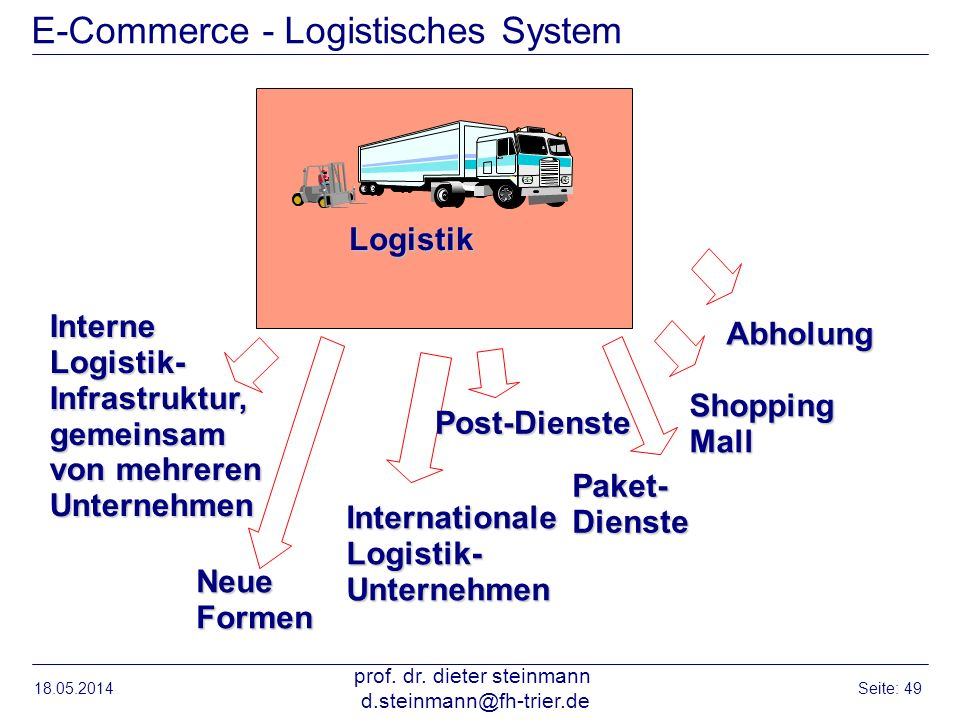 E-Commerce - Logistisches System