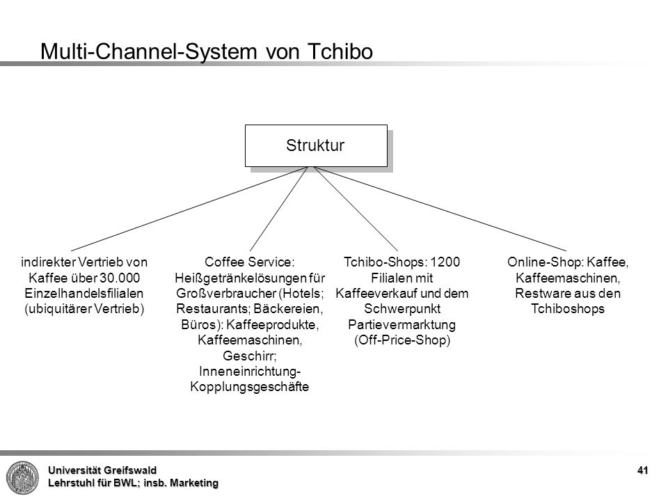 Multi-Channel-System von Tchibo