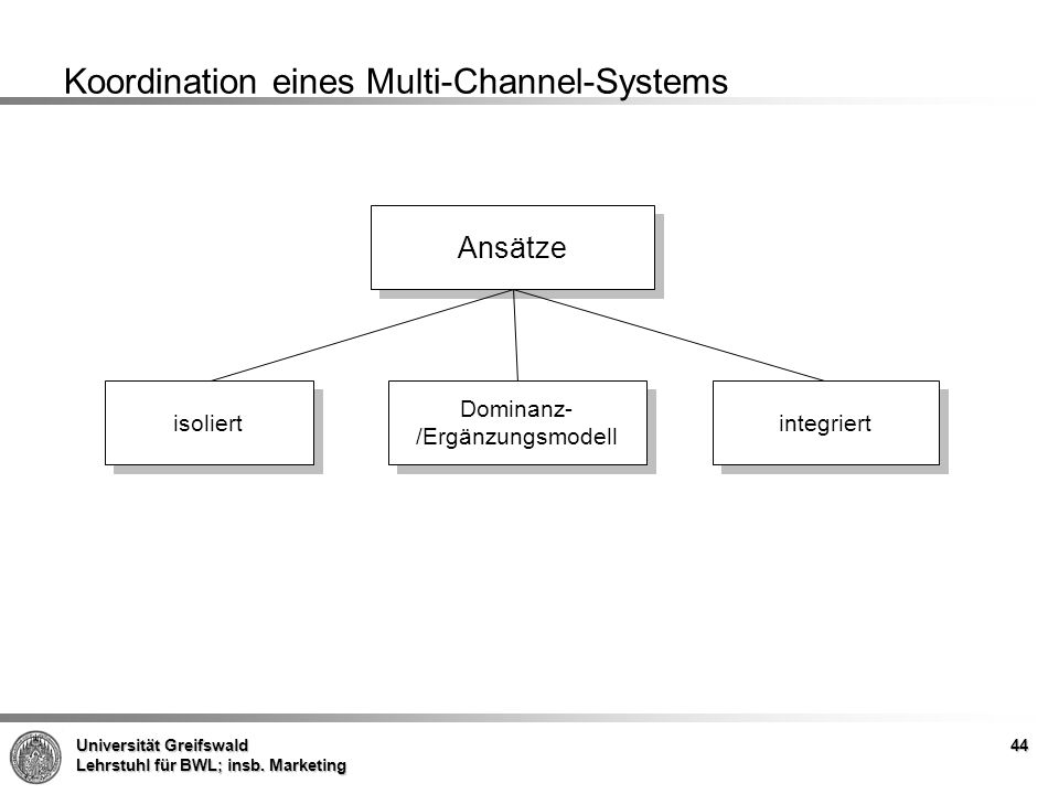 Koordination eines Multi-Channel-Systems