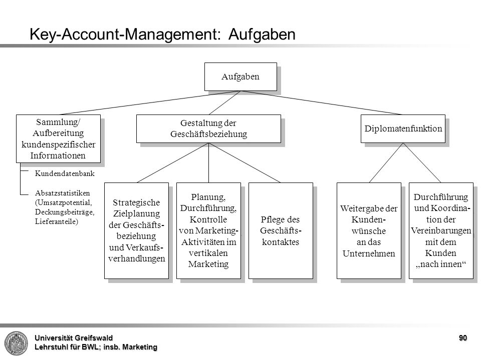 Key-Account-Management: Aufgaben