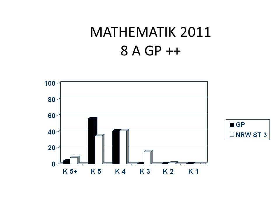 MATHEMATIK 2011 8 A GP ++