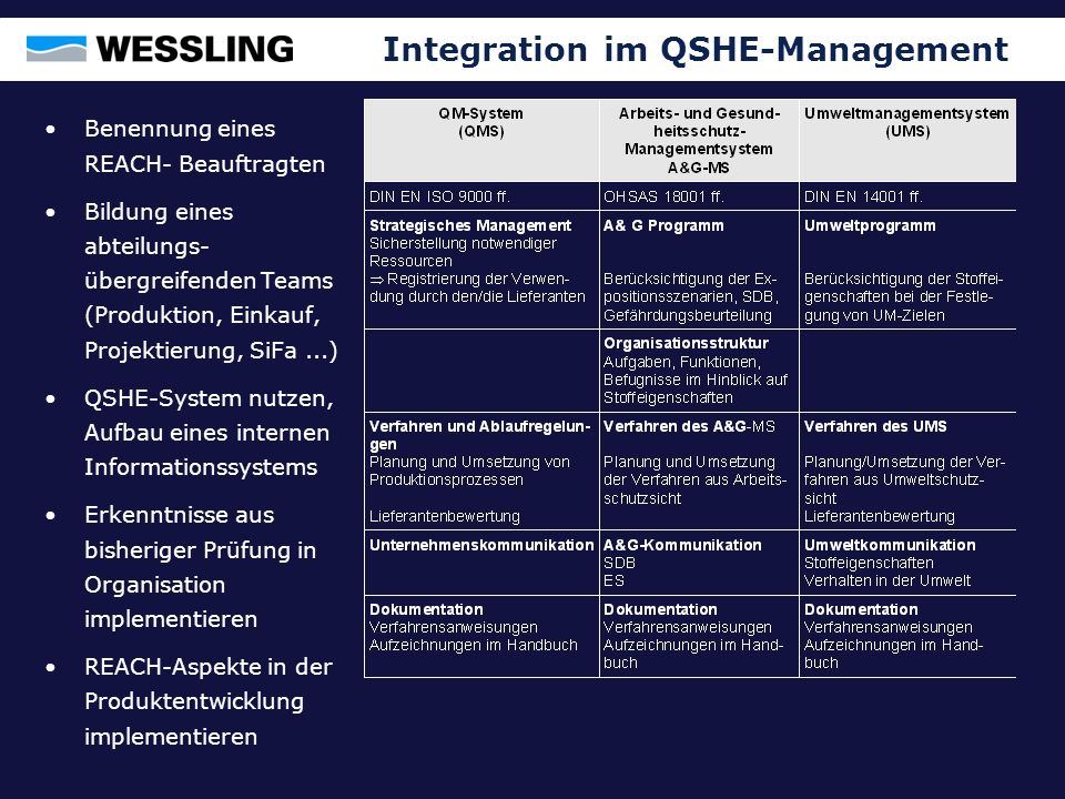 Integration im QSHE-Management