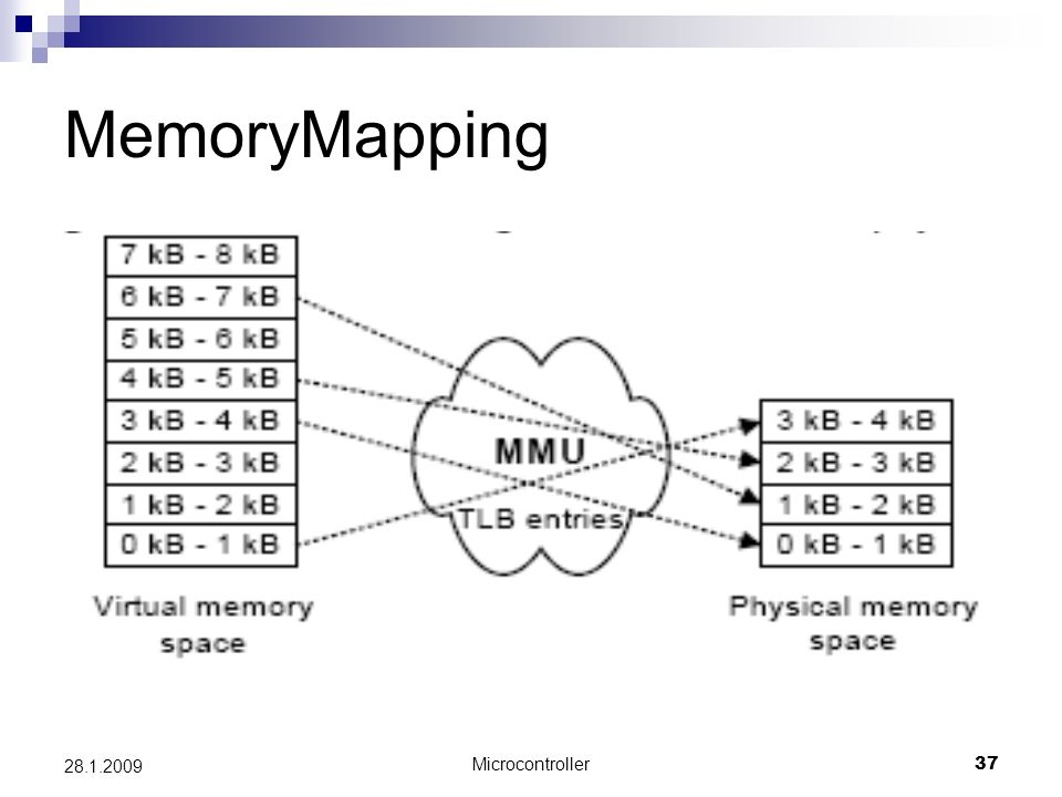 MemoryMapping 28.1.2009 Microcontroller