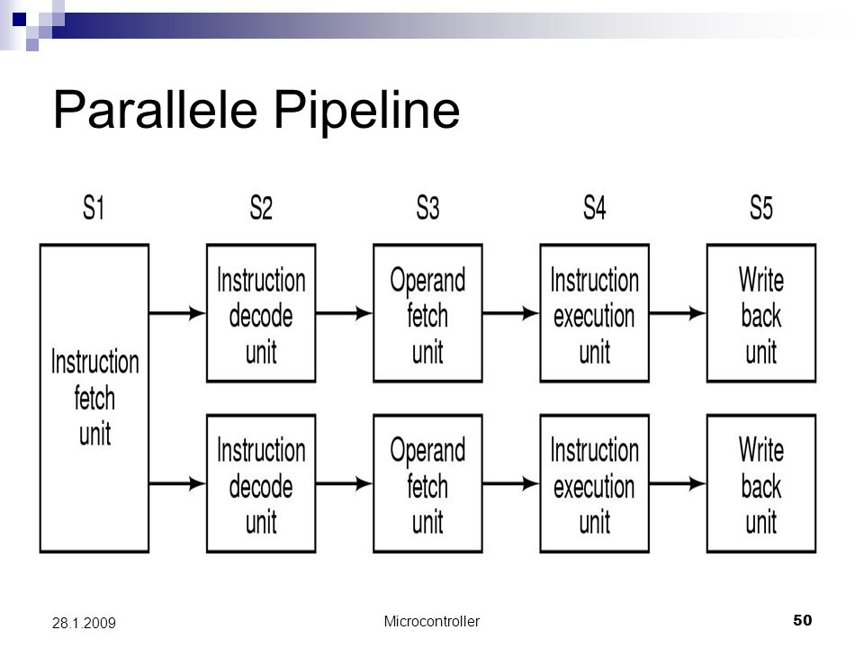 Parallele Pipeline 28.1.2009 Microcontroller