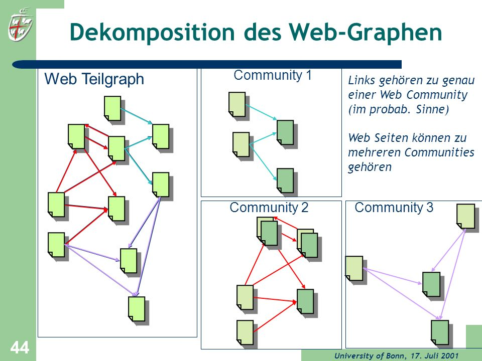 Dekomposition des Web-Graphen