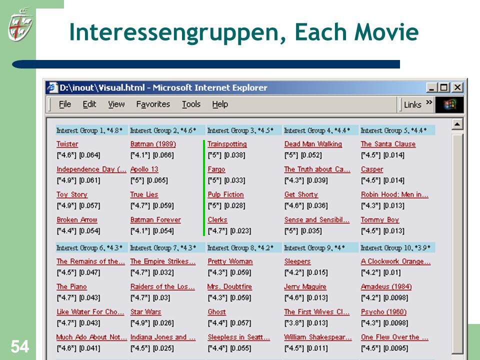 Interessengruppen, Each Movie