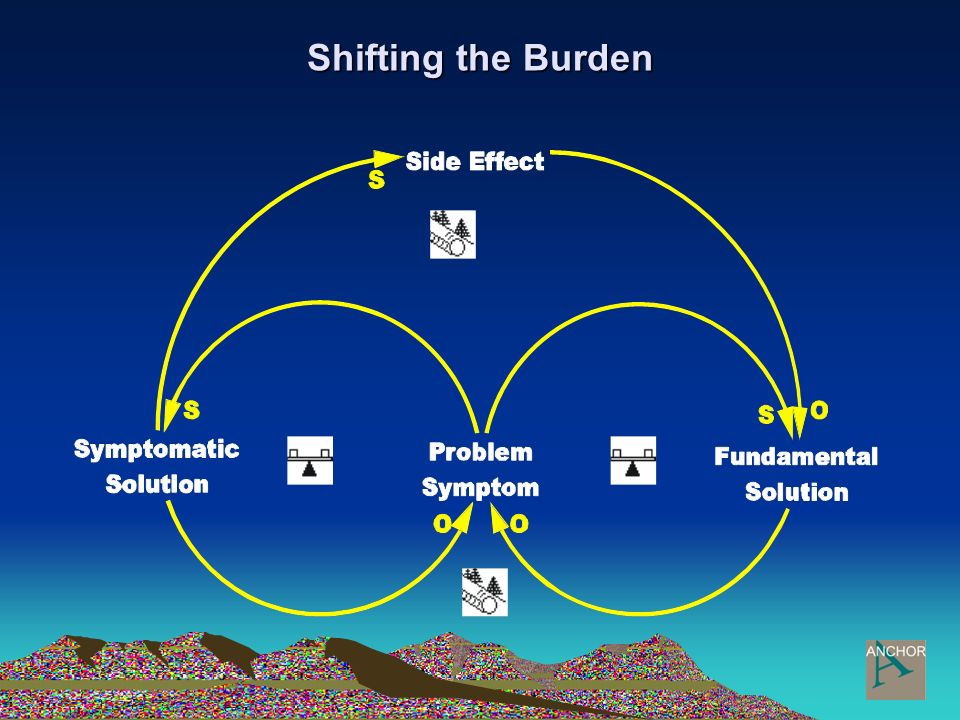 Shifting the Burden Beispiel Projektmanagement: