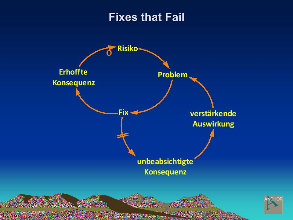 Fixes that Fail Beispiel Projektmanagement:
