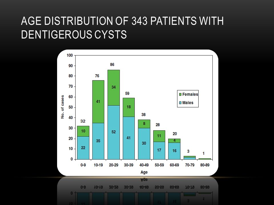 Age distribution of 343 patients with dentigerous cysts