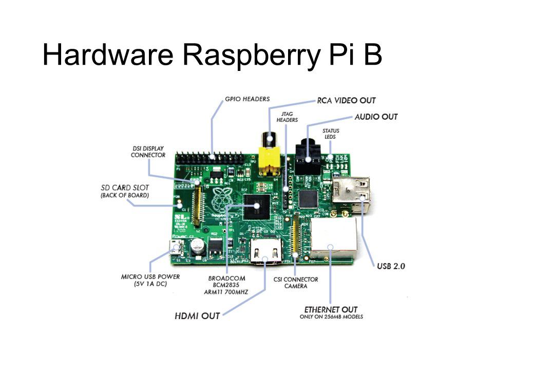 Hardware Raspberry Pi B