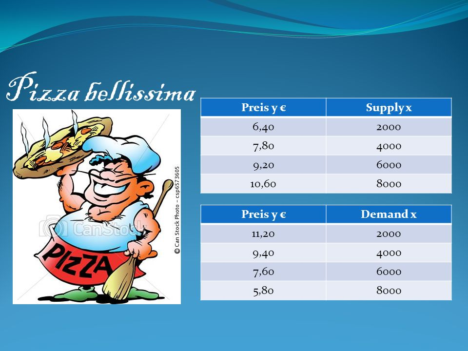 Pizza bellissima Preis y € Supply x 6,40 2000 7,80 4000 9,20 6000