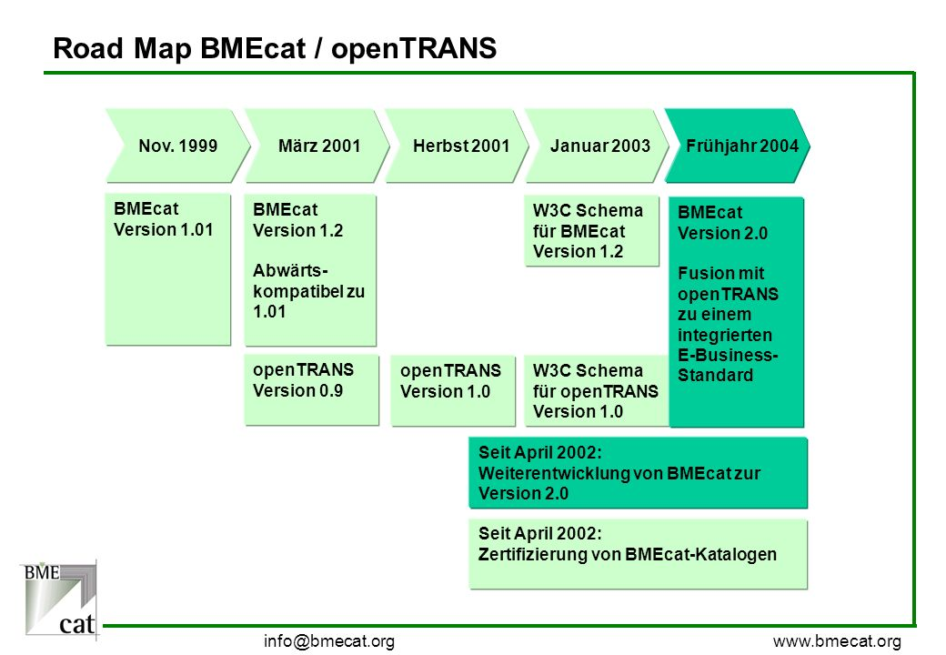 Road Map BMEcat / openTRANS