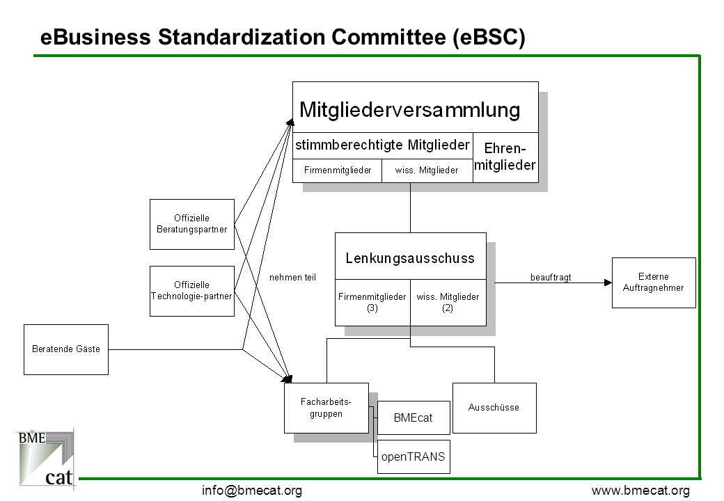 eBusiness Standardization Committee (eBSC)