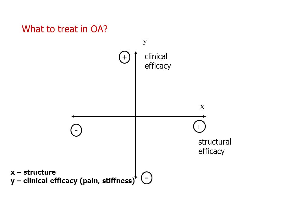 - What to treat in OA x y clinical efficacy + structural efficacy