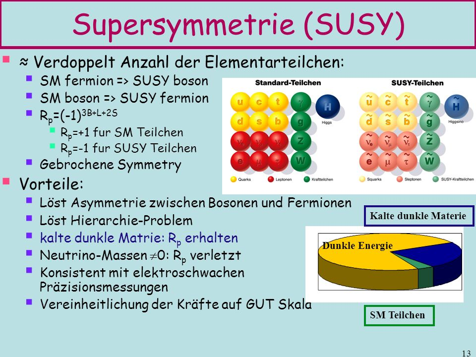 Supersymmetrie (SUSY)