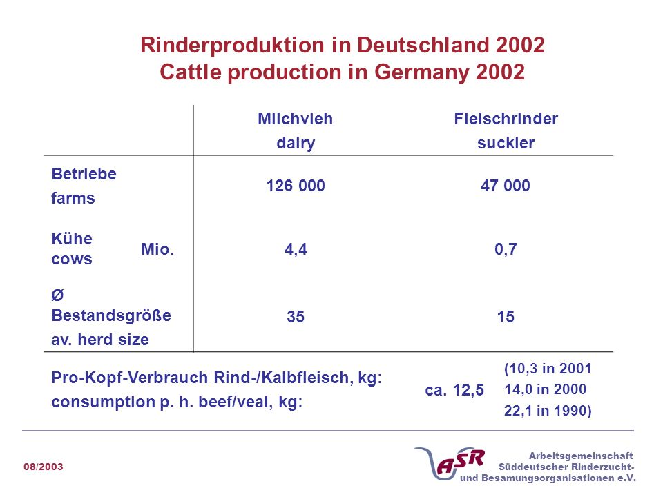 Rinderproduktion in Deutschland 2002 Cattle production in Germany 2002