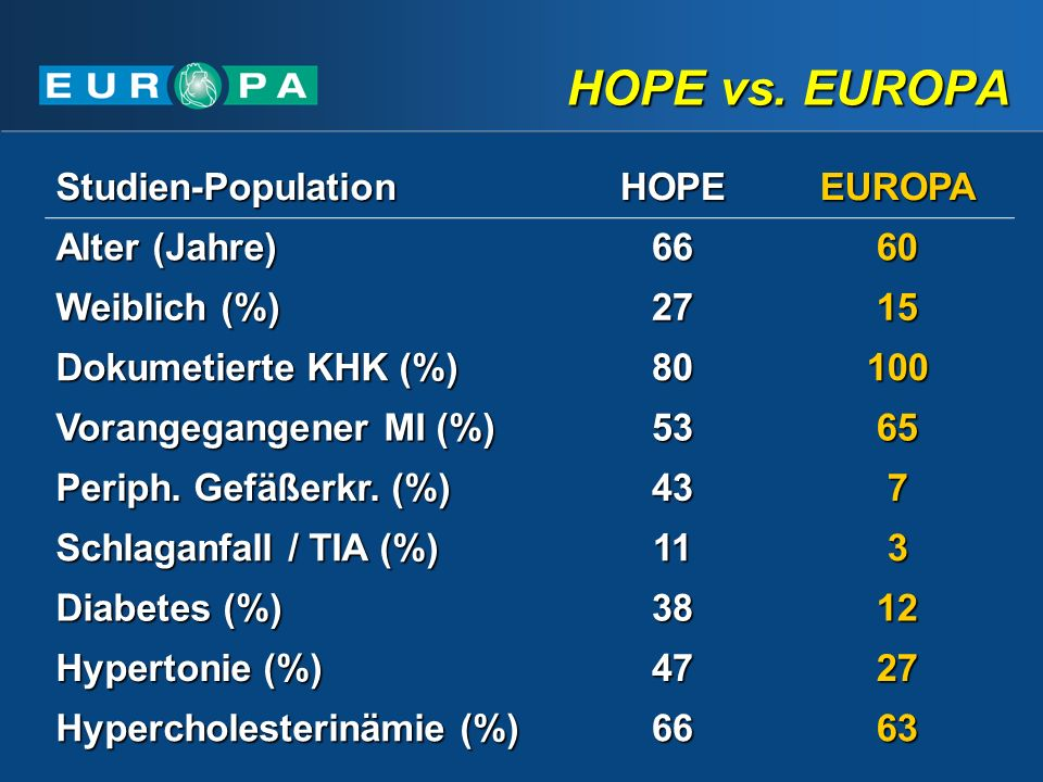 HOPE vs. EUROPA Studien-Population HOPE EUROPA Alter (Jahre) 66 60