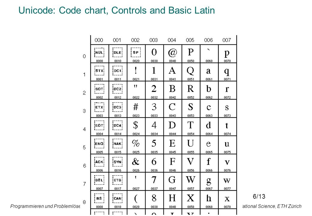Unicode: Code chart, Controls and Basic Latin