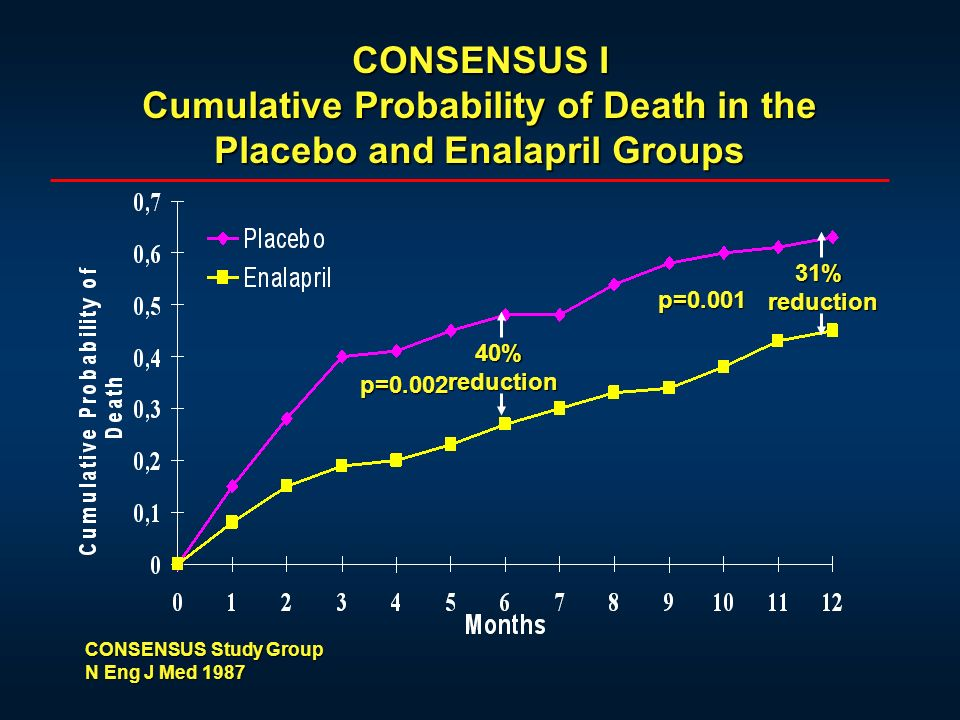 CONSENSUS I Cumulative Probability of Death in the Placebo and Enalapril Groups