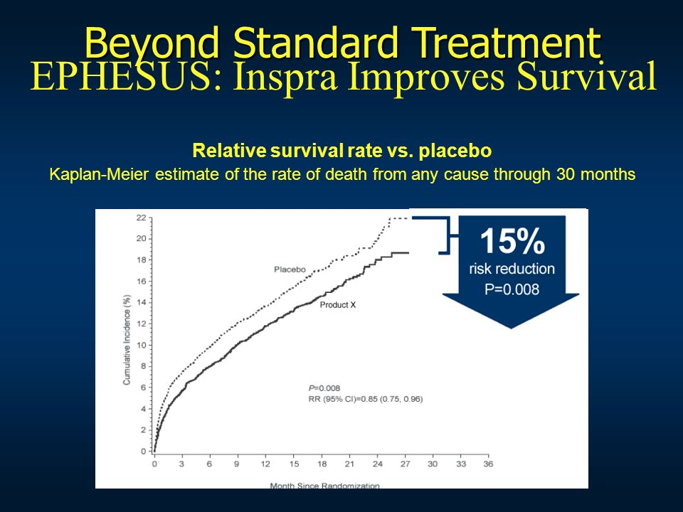 Beyond Standard Treatment EPHESUS: Inspra Improves Survival
