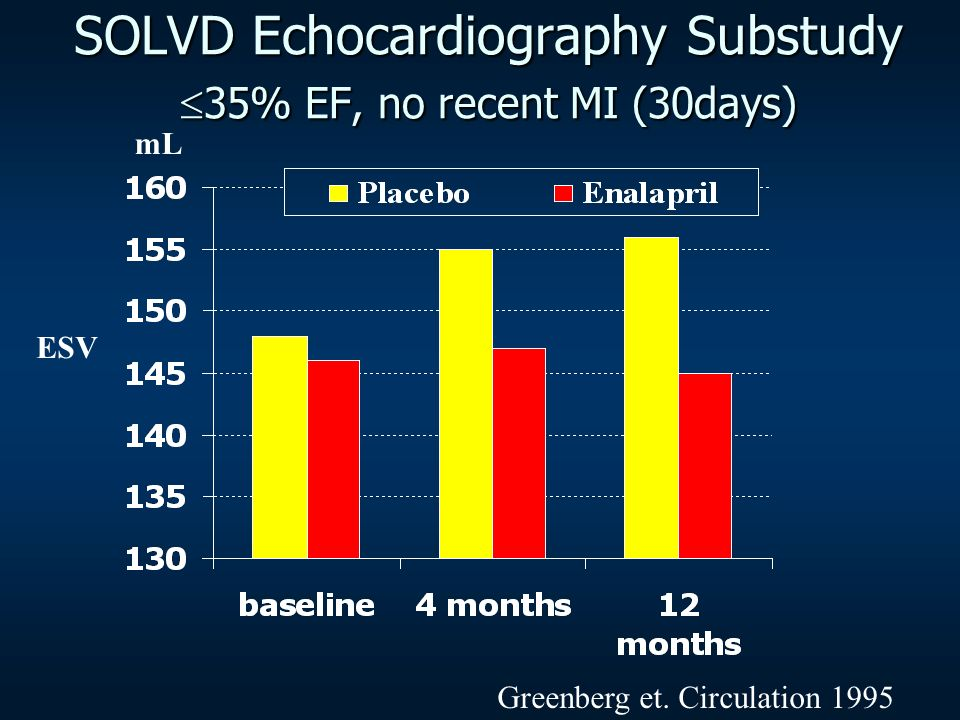 SOLVD Echocardiography Substudy 35% EF, no recent MI (30days)