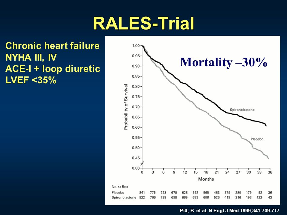 RALES-Trial Mortality –30% Chronic heart failure