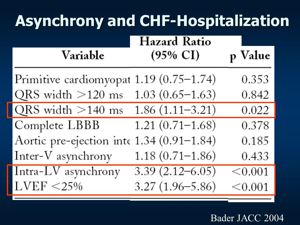 Asynchrony and CHF-Hospitalization