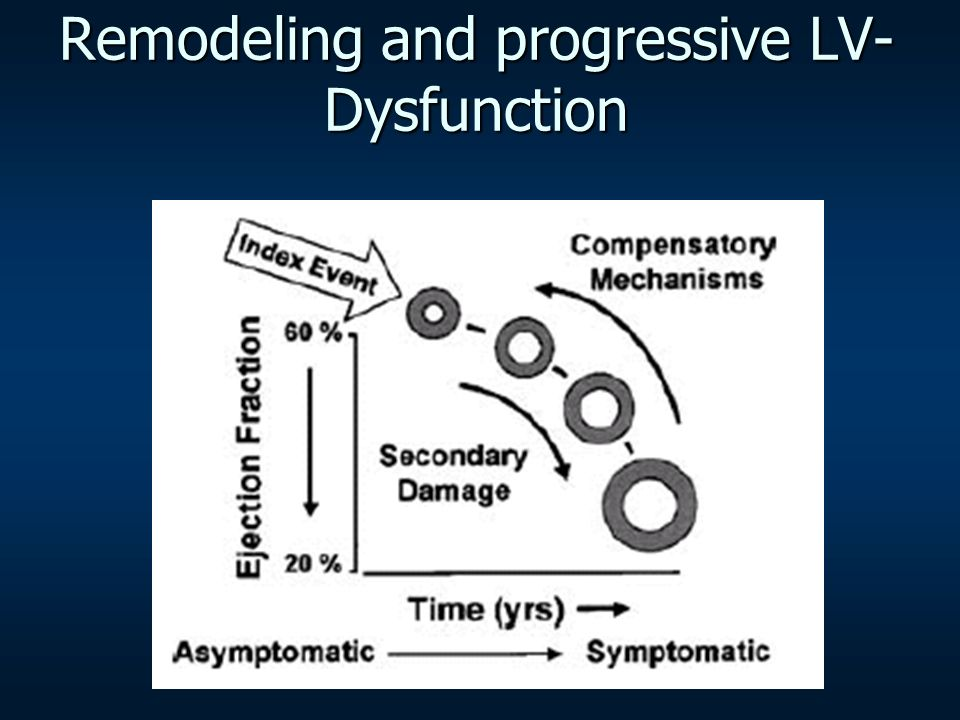 Remodeling and progressive LV-Dysfunction